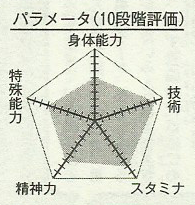 Moriyama_chart