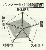 Mayuzumi_chart