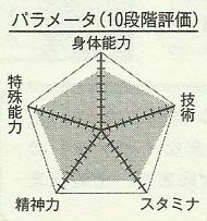 Mibuchi_chart